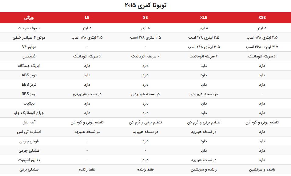 جدول مقایسه ویژگی های فنی و قیمت انواع مدل های تویوتا کمری 2015