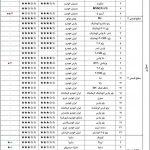 جدول ستاره کیفی خودروهای داخلی، باکیفیت ترین و بی کیفیت ترین ها