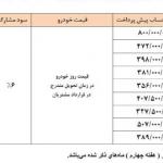 جدول پیش فروش ۹ محصول سایپا